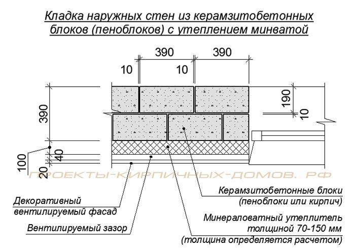 керамзитобетонных блоков